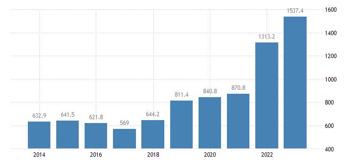 latvia international trade of raw materials sitc 24 imports eurostat data