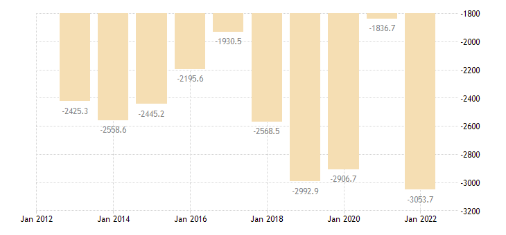 latvia international trade trade balance eurostat data