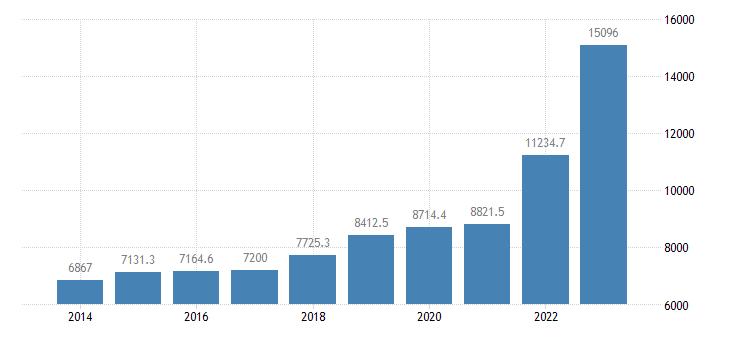 latvia intra eu trade exports eurostat data