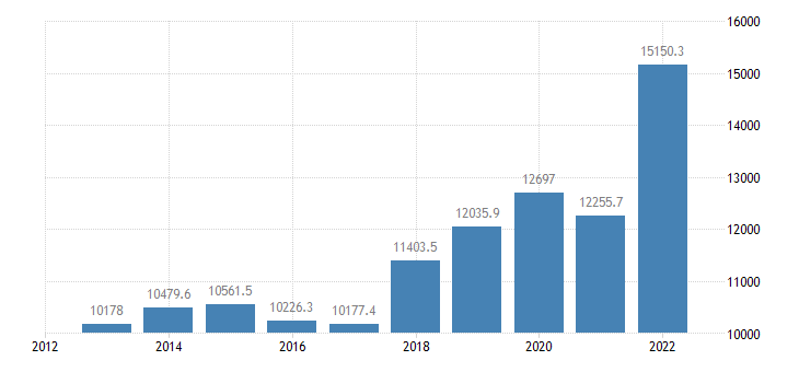 latvia intra eu trade imports eurostat data