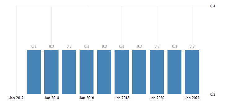 latvia intra eu trade share of exports by member state eurostat data