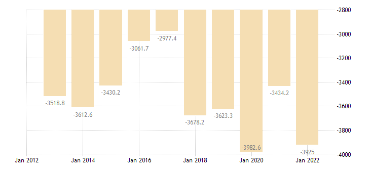 latvia intra eu trade trade balance eurostat data