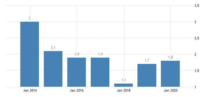 latvia involuntary temporary employment eurostat data