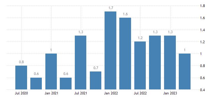latvia job vacancy rate arts entertainment recreation other service activities eurostat data