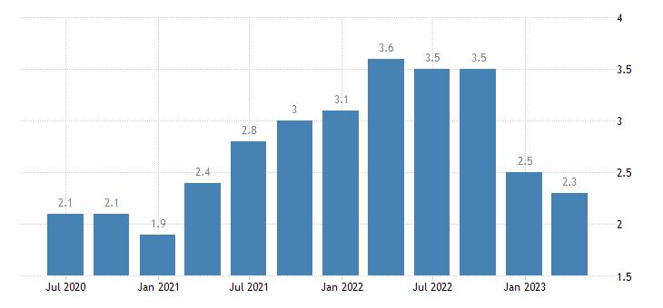 latvia job vacancy rate information communication eurostat data