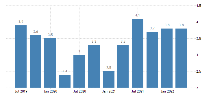 latvia job vacancy rate manufacturing eurostat data