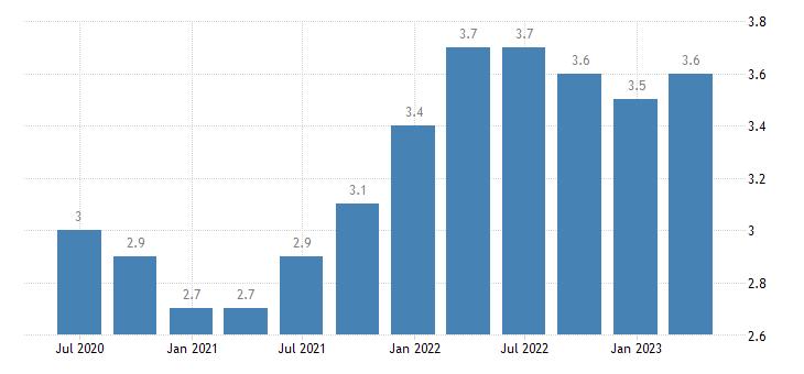 latvia job vacancy rate public administration defence education human health social work activities eurostat data