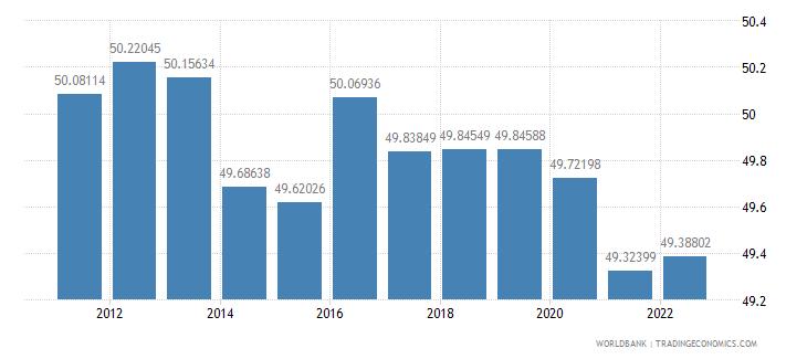 latvia labor force female percent of total labor force wb data