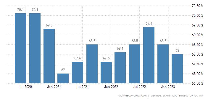 Latvia Activity Rate