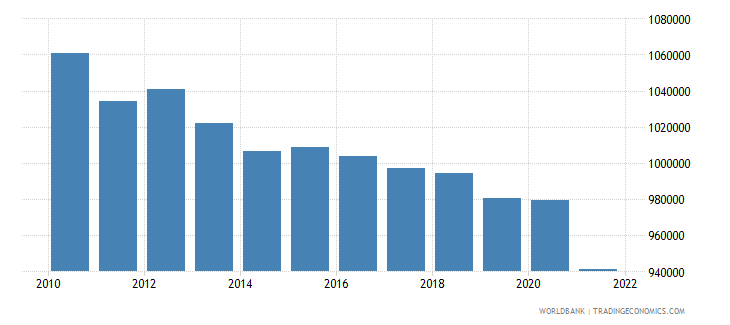 latvia labor force total wb data