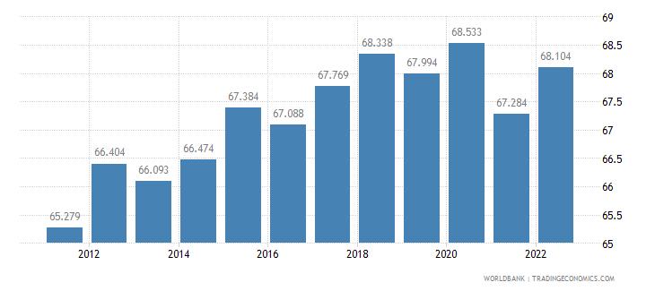 latvia labor participation rate male percent of male population ages 15 plus  wb data
