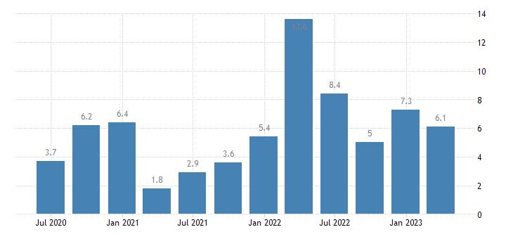 latvia labour cost idx business economy eurostat data