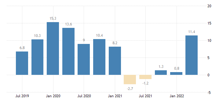 latvia labour cost idx construction eurostat data