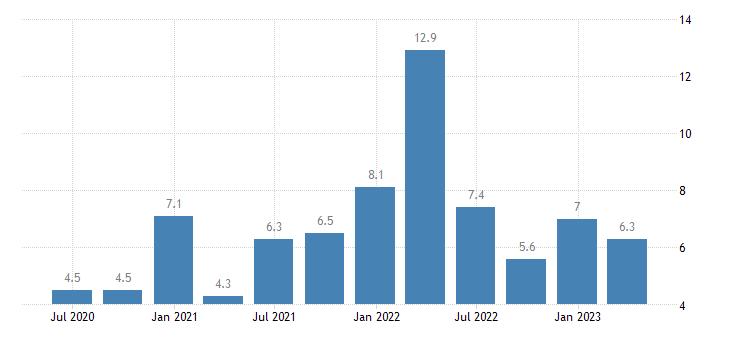 latvia labour cost idx eurostat data