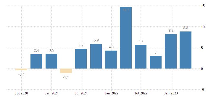 latvia labour cost idx financial insurance activities eurostat data