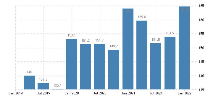 latvia labour cost idx in construction eurostat data