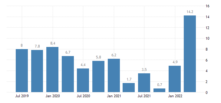 latvia labour cost idx industry except construction eurostat data