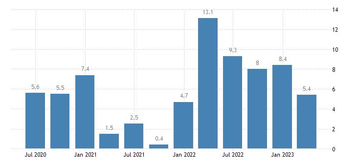 latvia labour cost idx manufacturing eurostat data
