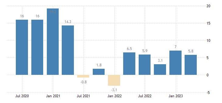 latvia labour cost idx other service activities eurostat data