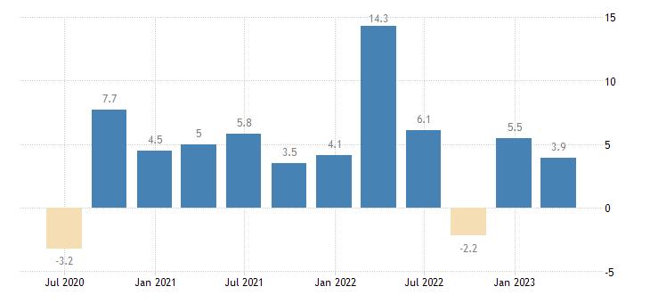 latvia labour cost idx real estate activities eurostat data