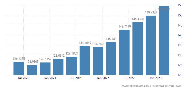Latvia Labour Costs