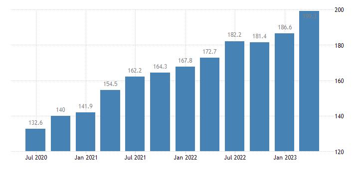 latvia labour input gross wages salaries eurostat data