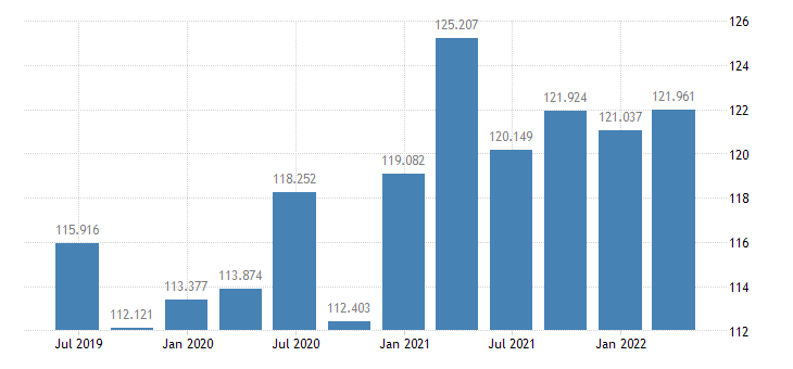 latvia labour productivity unit labour costs eurostat data