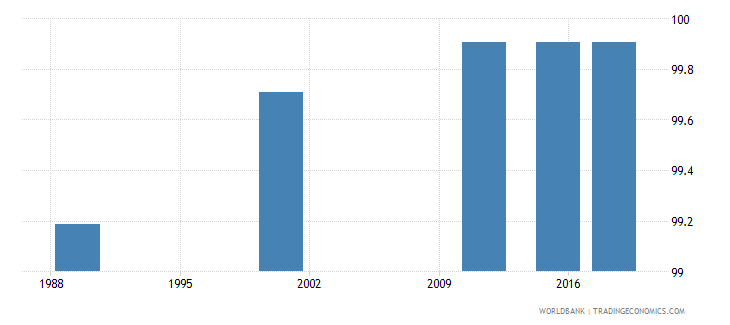 latvia literacy rate adult female percent of females ages 15 and above wb data
