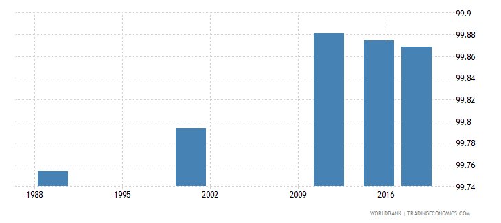 latvia literacy rate adult male percent of males ages 15 and above wb data