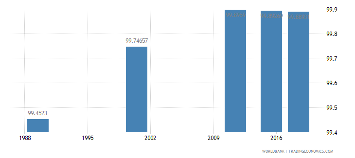 latvia literacy rate adult total percent of people ages 15 and above wb data
