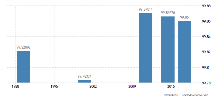 latvia literacy rate youth female percent of females ages 15 24 wb data