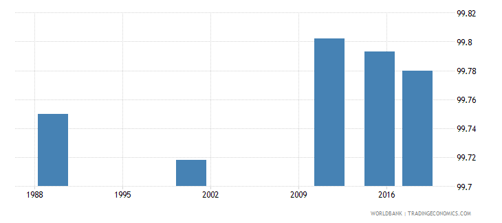 latvia literacy rate youth male percent of males ages 15 24 wb data