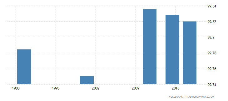 latvia literacy rate youth total percent of people ages 15 24 wb data
