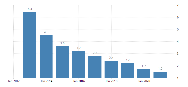 latvia long term unemployment rate females eurostat data