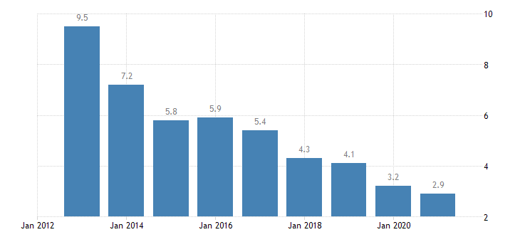 latvia long term unemployment rate males eurostat data