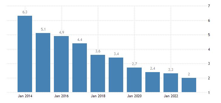 latvia long term unemployment rate percent of active population aged 15 74 eurostat data