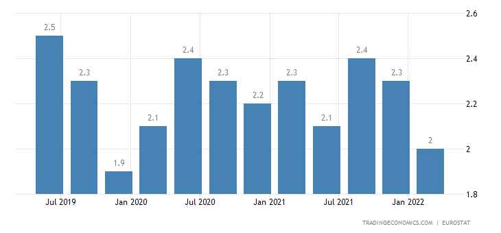 Latvia Long Term Unemployment Rate