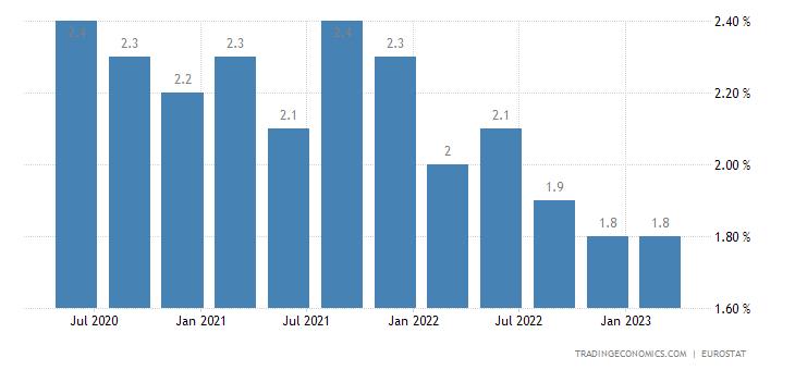 Latvia Long Term Unemployment Rate