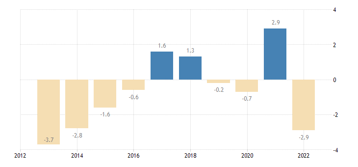 latvia main balance of payments international investment position items as share of gdp bpm6 in partnership with rest of the world eurostat data