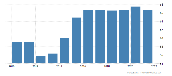 latvia manufactures imports percent of merchandise imports wb data