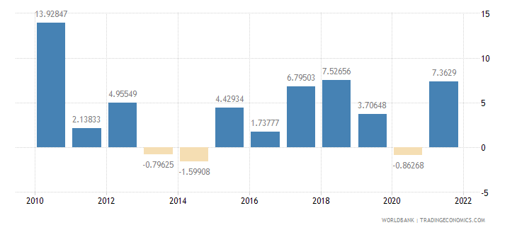 latvia manufacturing value added annual percent growth wb data