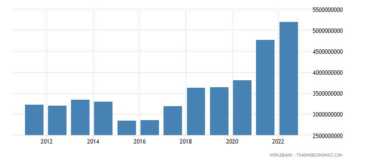 latvia manufacturing value added us dollar wb data