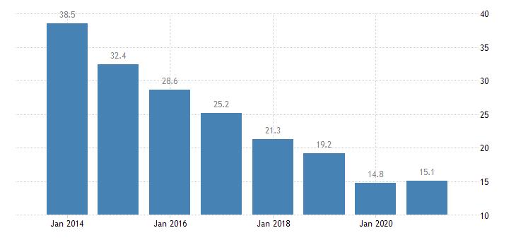 latvia material deprivation rate males eurostat data