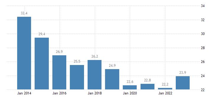 latvia median of the housing cost burden distribution below 60percent of median equivalised income eurostat data