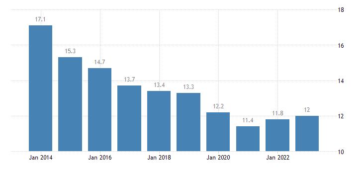 latvia median of the housing cost burden distribution females eurostat data