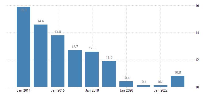 latvia median of the housing cost burden distribution less than 18 years eurostat data