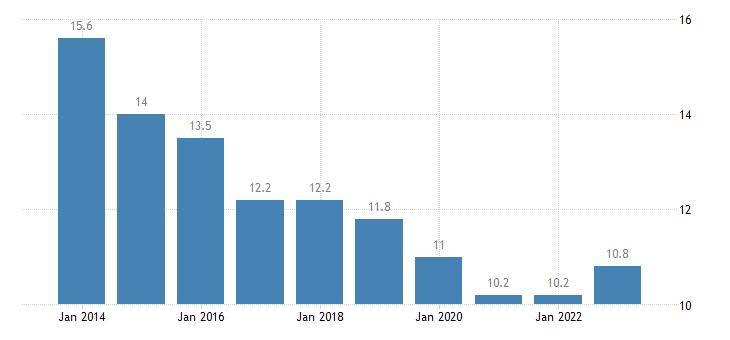 latvia median of the housing cost burden distribution males eurostat data