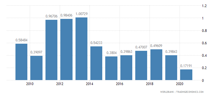 latvia merchandise exports by the reporting economy residual percent of total merchandise exports wb data