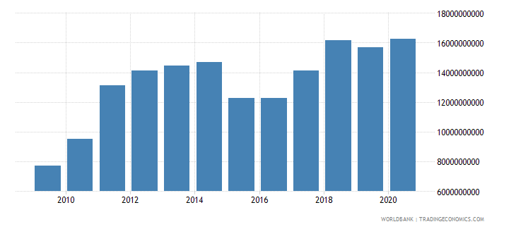 latvia merchandise exports by the reporting economy us dollar wb data