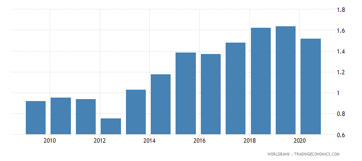 latvia merchandise exports to developing economies in east asia  pacific percent of total merchandise exports wb data